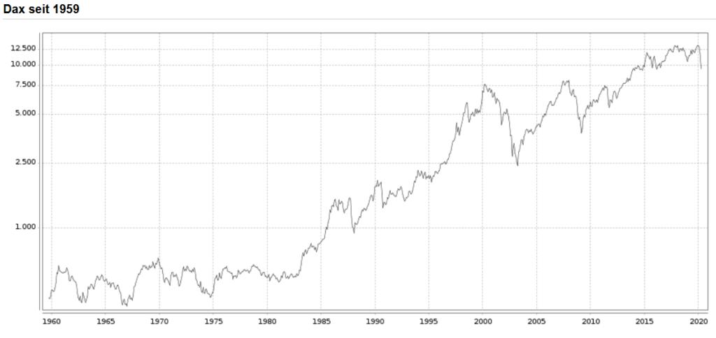 DAXの創設時からのチャート