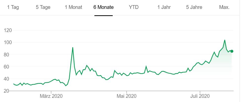 ビオンテック社株価チャート