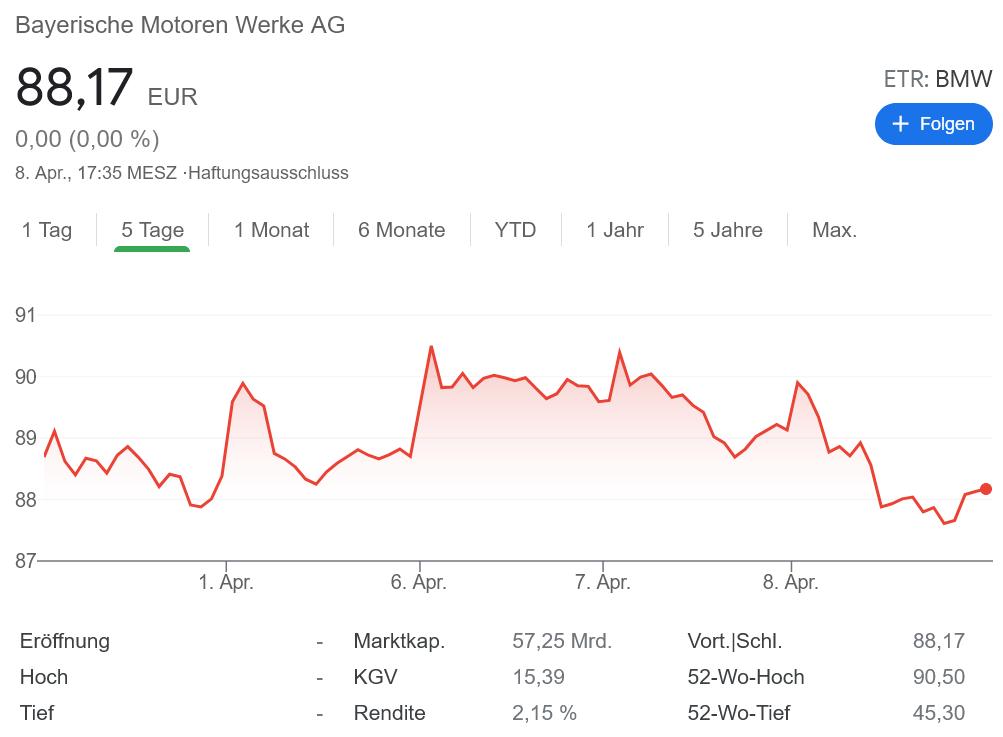 BMW 株価チャート