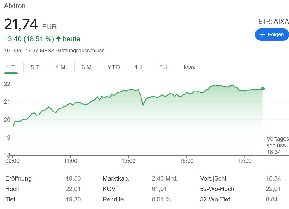 Aiktron株価