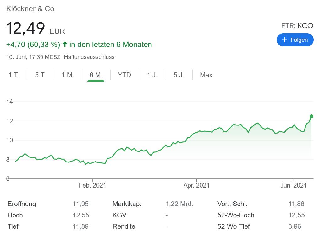 Klöckner & Co株価