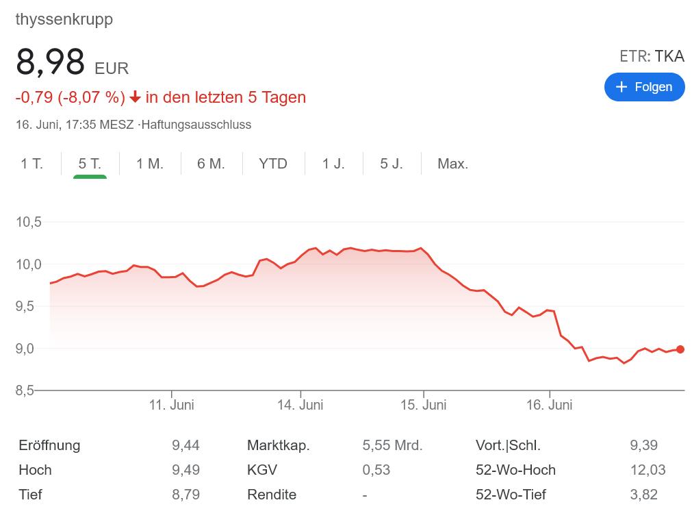 ThyssenKrupp株価