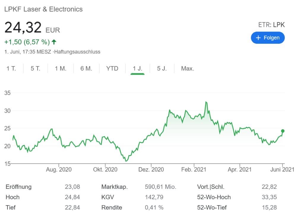 LPKF 株価