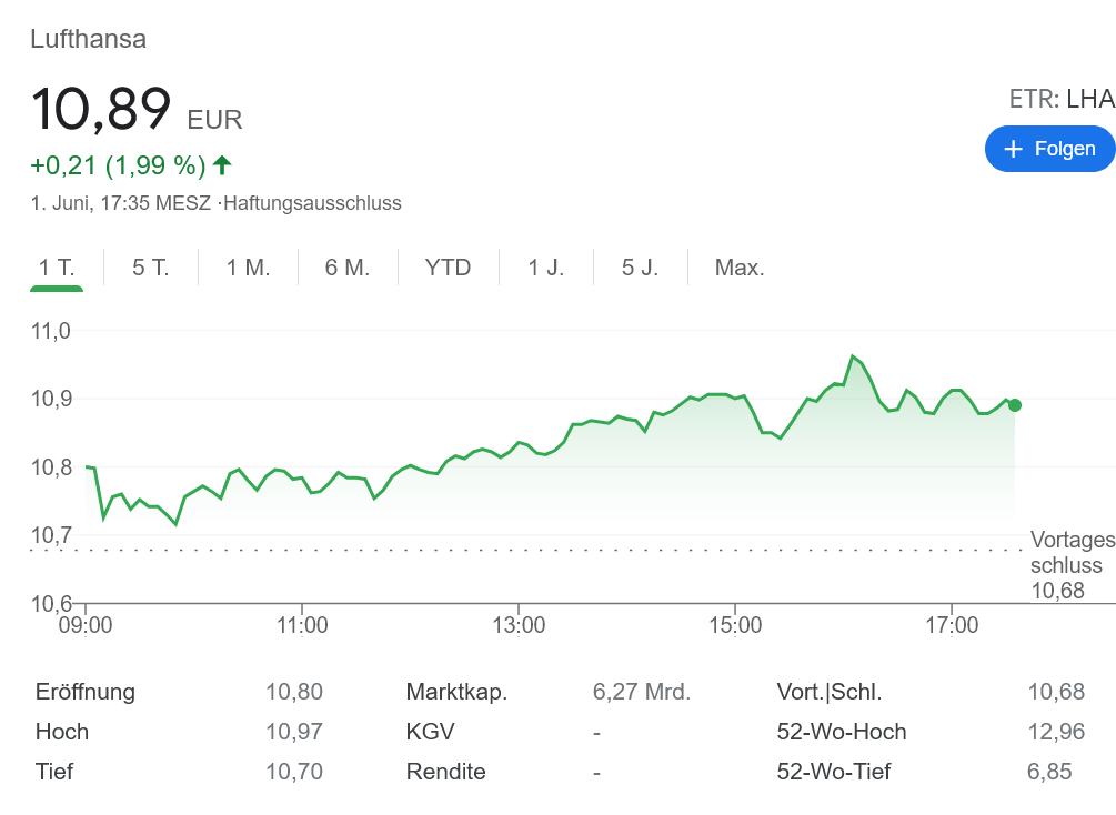 ルフトハンザ株価