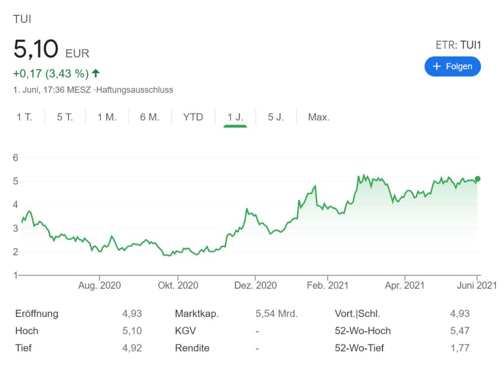 TUI株価