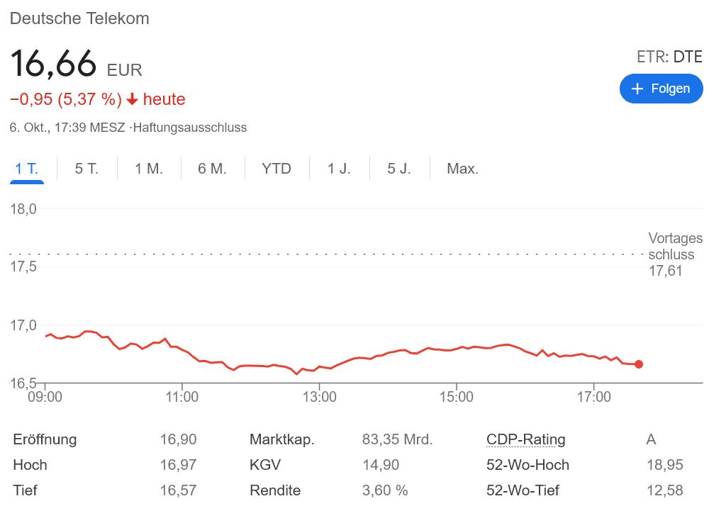 ソフトバンク テレコム株を大量売却